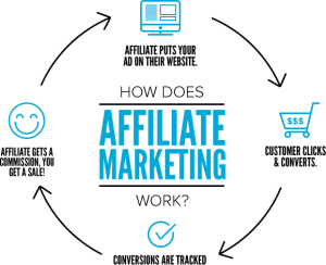 What is a affiliate